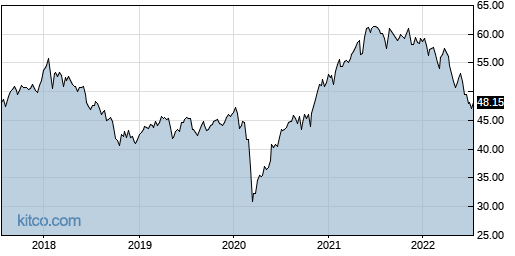 EWX 5-Year Chart