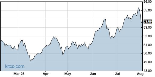 EWX 6-Month Chart