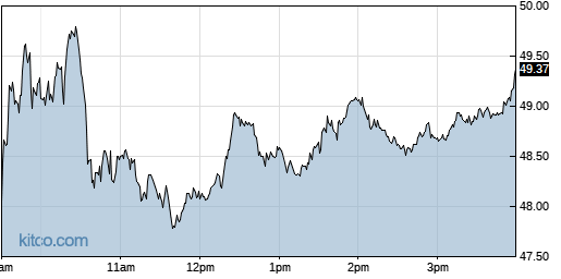 EXAS 1-Day Chart
