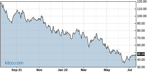 EXAS 1-Year Chart