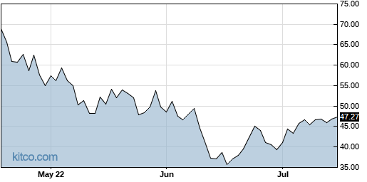 EXAS 3-Month Chart