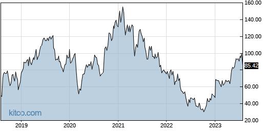 EXAS 5-Year Chart