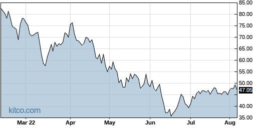 EXAS 6-Month Chart