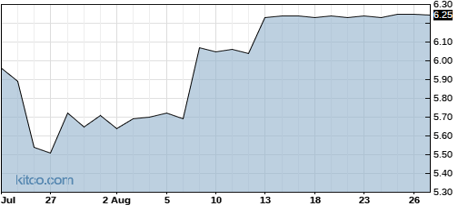 EXFO 1-Year Chart