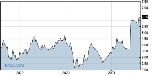 EXFO 5-Year Chart