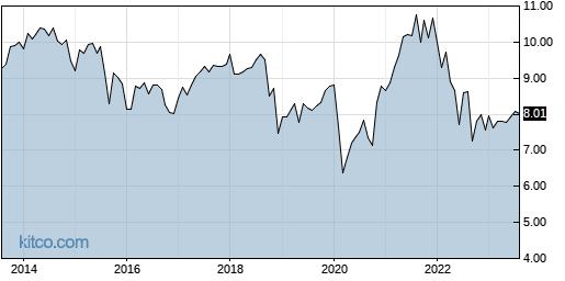 EXG 10-Year Chart
