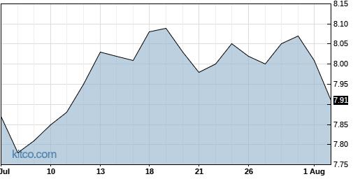 EXG 1-Month Chart