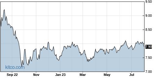 EXG 1-Year Chart