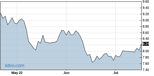 EXG 3-Month Chart