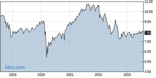 EXG 5-Year Chart