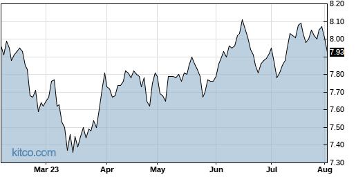 EXG 6-Month Chart