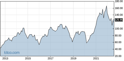 EXP 10-Year Chart