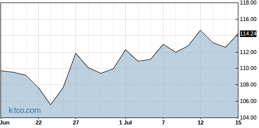 EXP 1-Month Chart