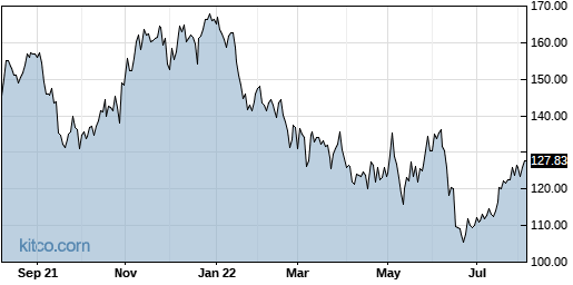 EXP 1-Year Chart