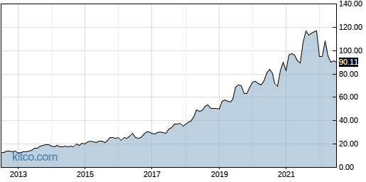 EXPO 10-Year Chart