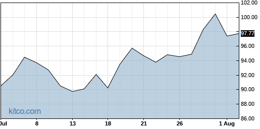 EXPO 1-Month Chart
