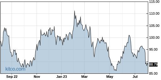 EXPO 1-Year Chart