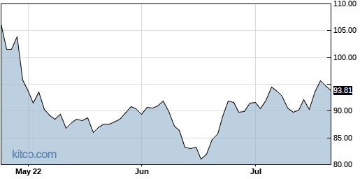 EXPO 3-Month Chart