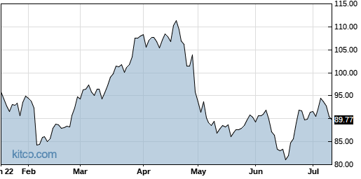 EXPO 6-Month Chart