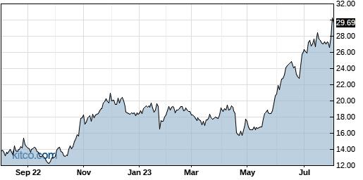 EXTR 1-Year Chart