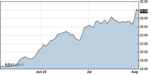 EXTR 3-Month Chart