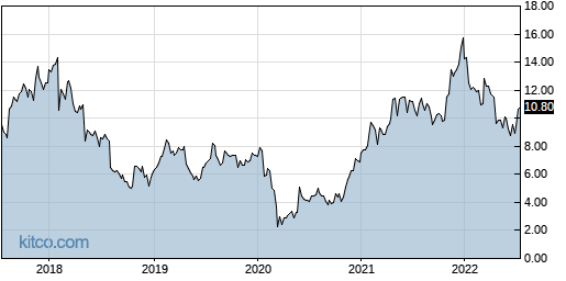 EXTR 5-Year Chart