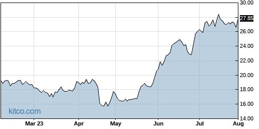 EXTR 6-Month Chart