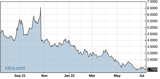 EYEN 1-Year Chart