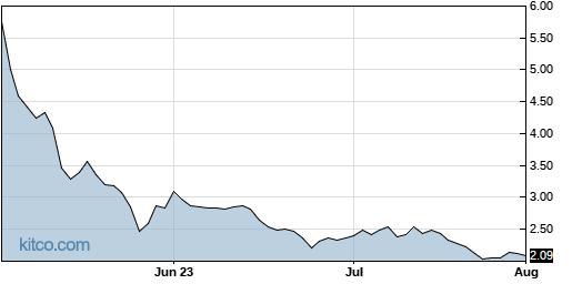 EYEN 3-Month Chart