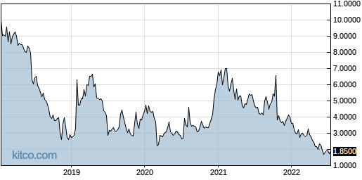 EYEN 5-Year Chart