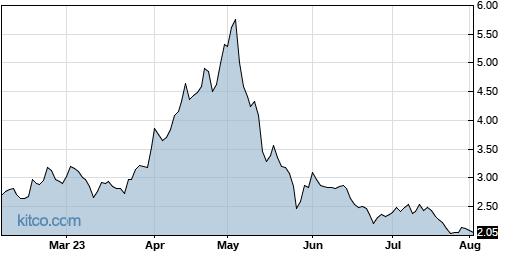 EYEN 6-Month Chart