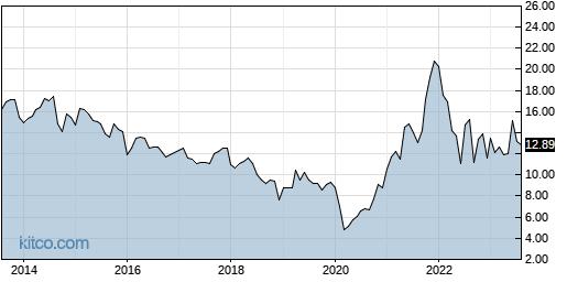 F 10-Year Chart