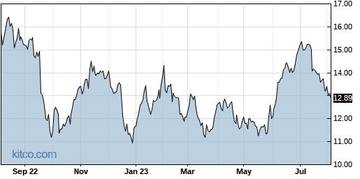 F 1-Year Chart