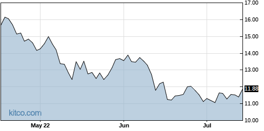 F 3-Month Chart