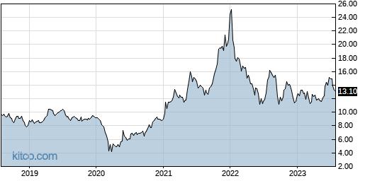 F 5-Year Chart