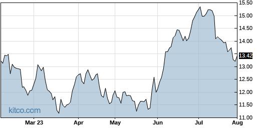 F 6-Month Chart