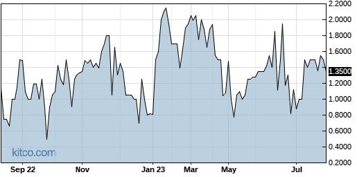 FALC 1-Year Chart