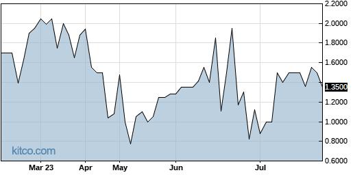 FALC 6-Month Chart