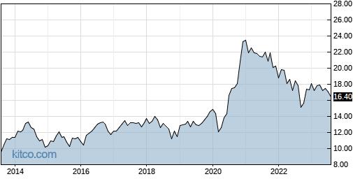FAN 10-Year Chart