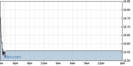 FAN 1-Day Chart