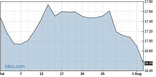 FAN 1-Month Chart