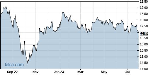 FAN 1-Year Chart