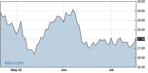 FAN 3-Month Chart