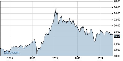 FAN 5-Year Chart