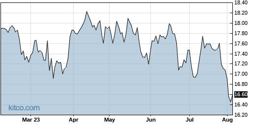 FAN 6-Month Chart
