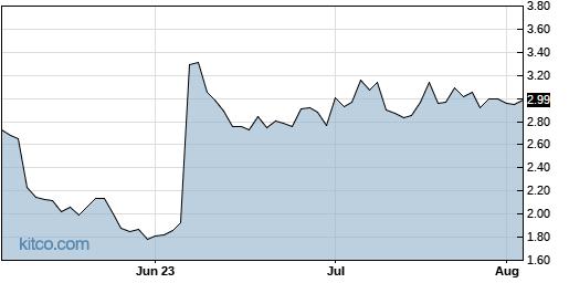 FARM 3-Month Chart