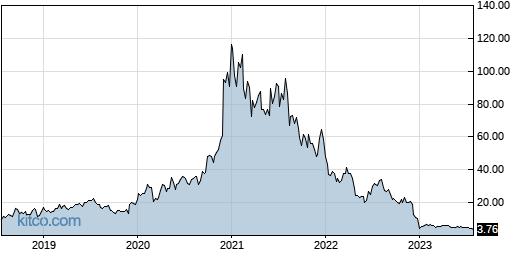 FATE 5-Year Chart