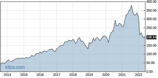 FB 10-Year Chart