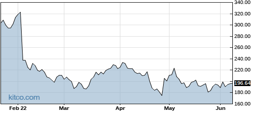 FB 6-Month Chart
