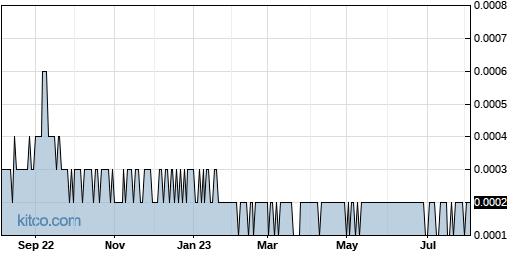 FBCD 1-Year Chart